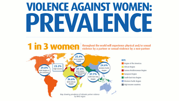 WHO Sexual and other forms of gender-based violence