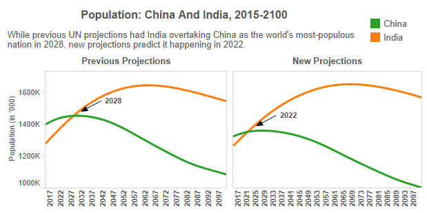 Image Source: World Population Prospects: The 2012 Revision & 2015 Revision (medium variant); figures in thousand. via Scroll.in